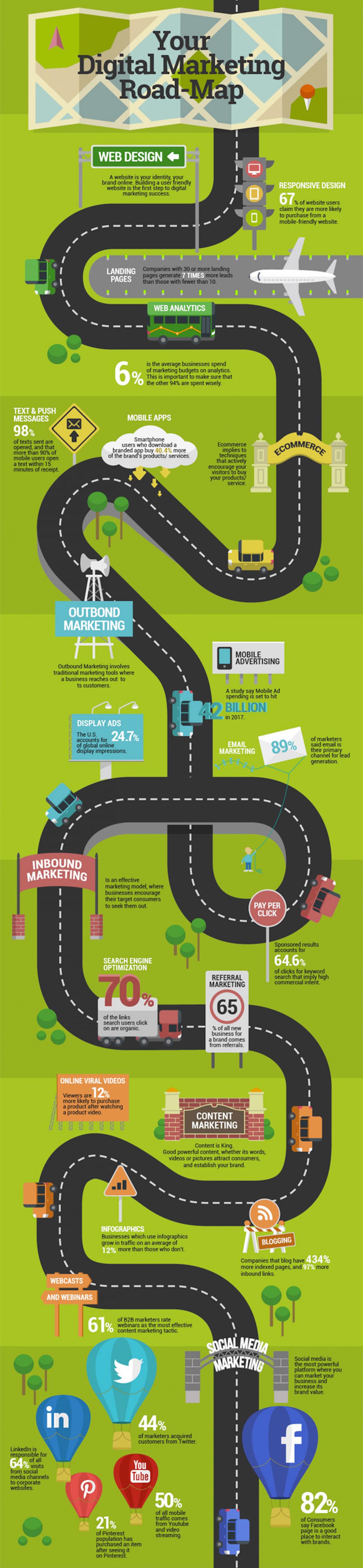 Digital-Marketing-Roadmap-Exportchefatthyra.se